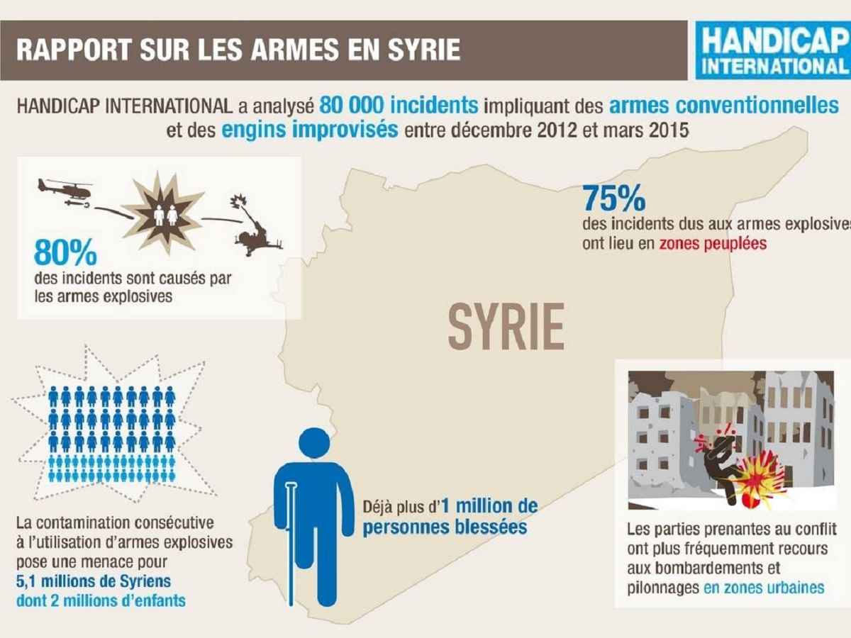 Infograpgie de Handicap International sur les armes en Syries