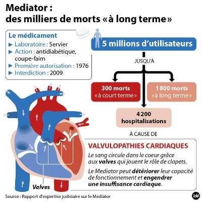 Illustration graphique des morts et victimes causé par le médiator a long