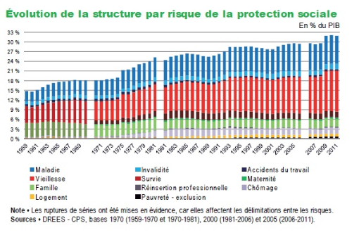 Les comptes de la protection sociale en France