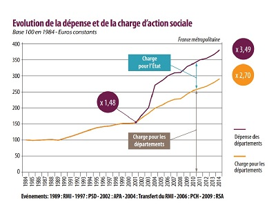 Evalution des_depenses_et_de_la_charge_d_action_sociale_de_1984_a_2014