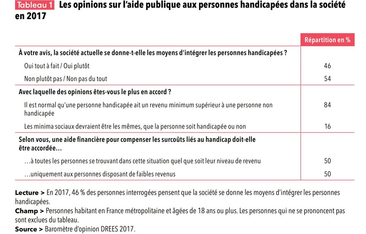 L Aide Et L Action Sociales En France En Progression Depuis Dix Ans