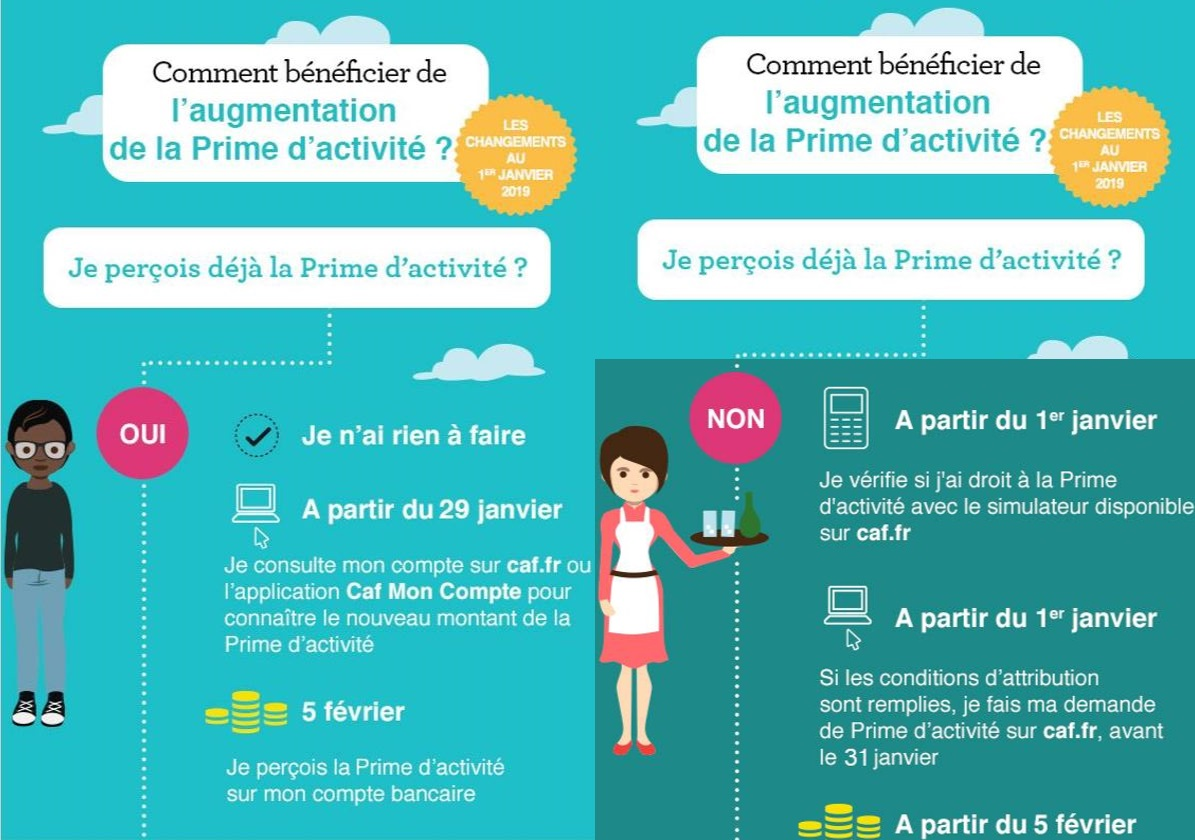 Comment beneficier de lauguementation de la prime dactivite en 2019 6137a